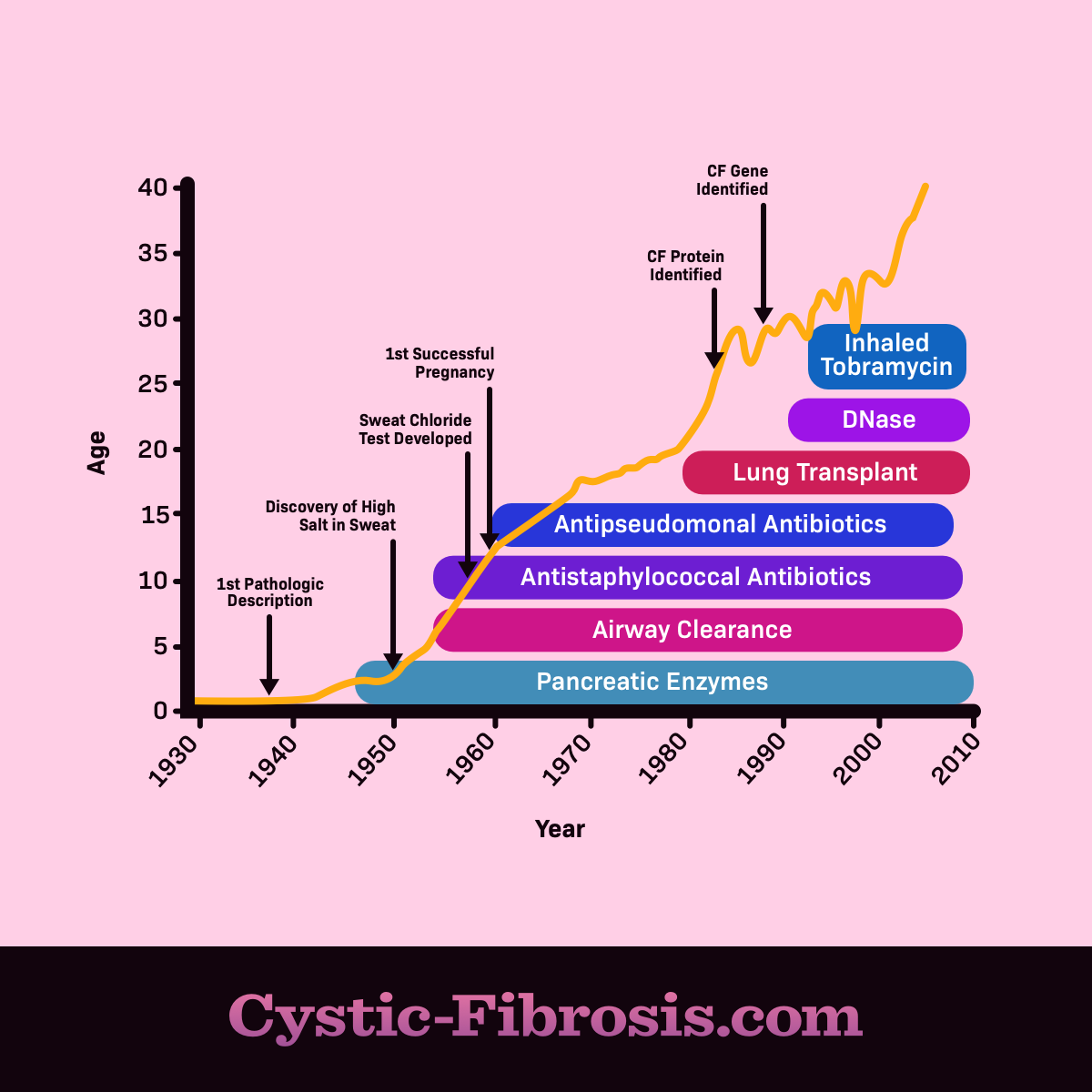 cystic fibrosis life expectancy