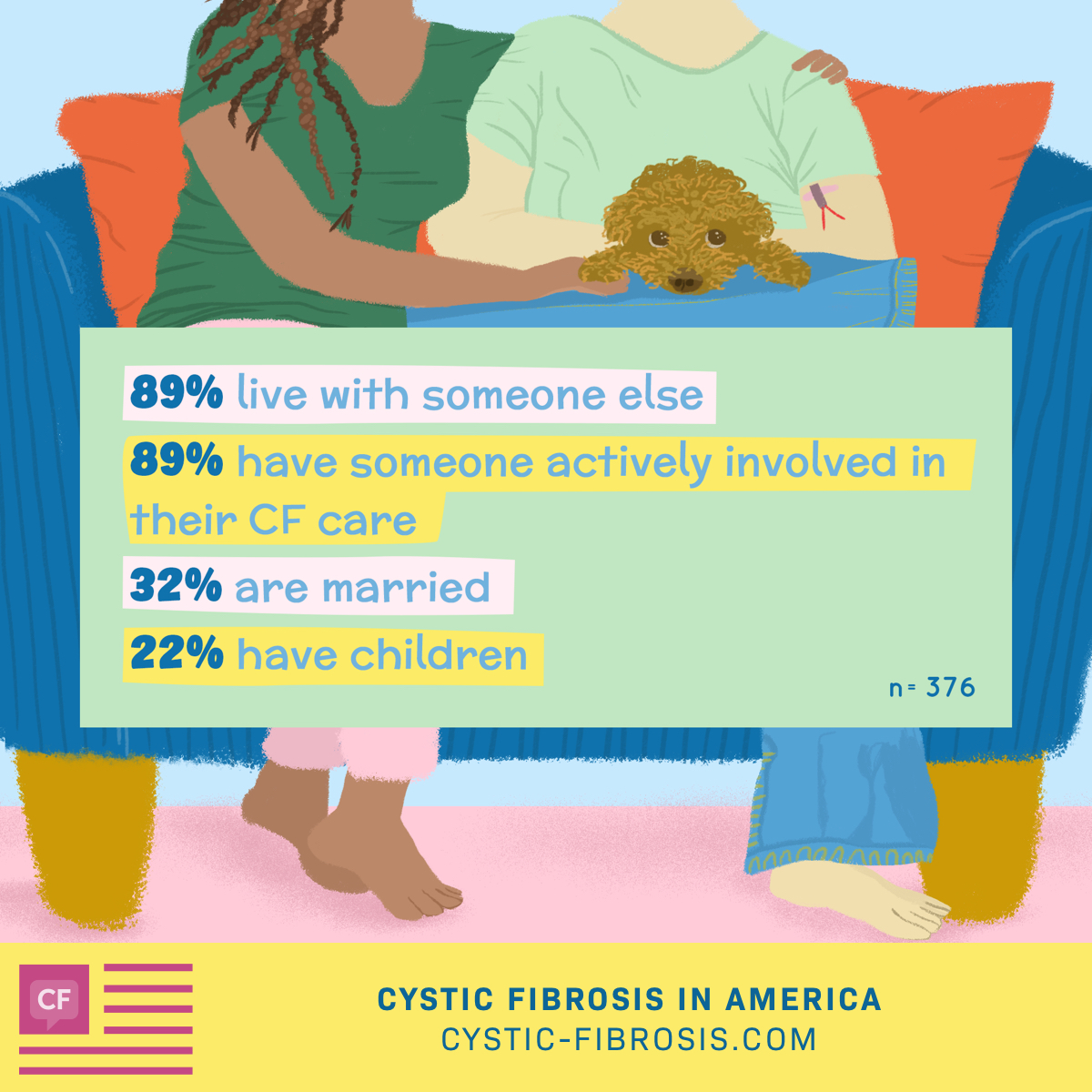 89 percent of patients live with someone else, 89 percent have someone actively involved in their CF care, 31 percent are married, and 22 percent have children.